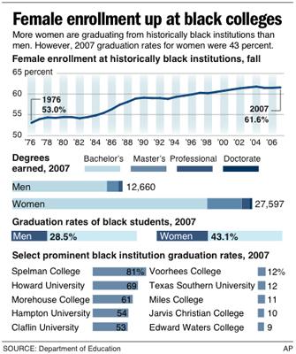black colleges